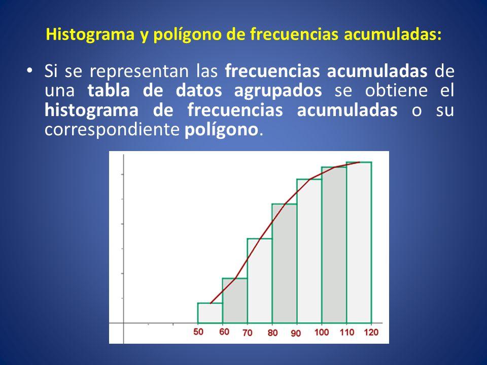 Histograma y polígono de frecuencias acumuladas: