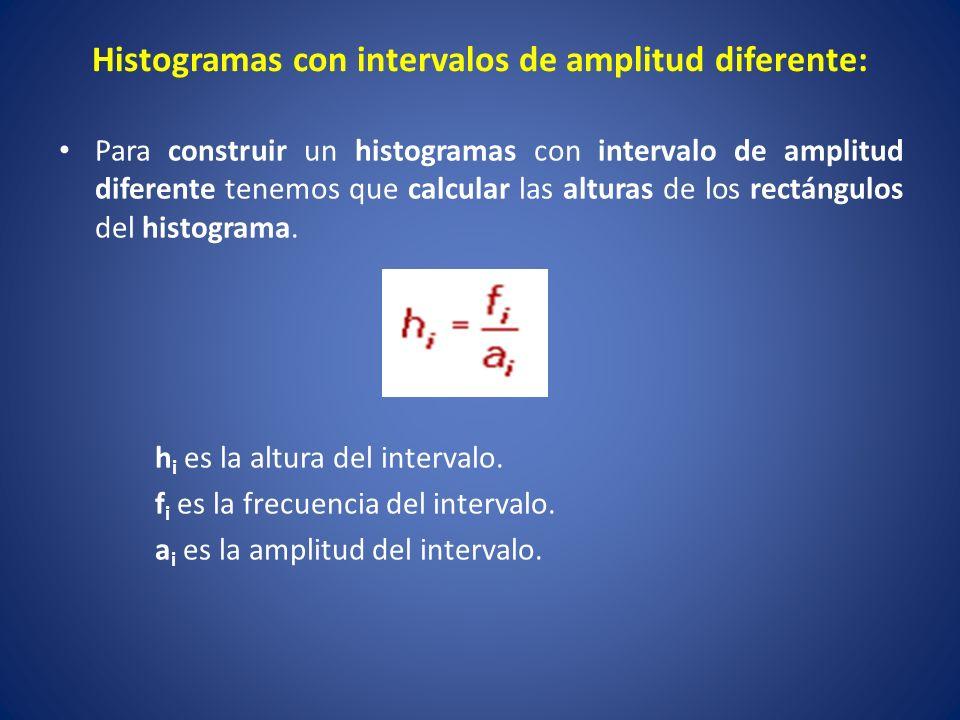 Histogramas con intervalos de amplitud diferente: