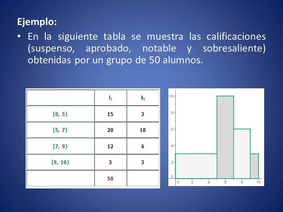 Ejemplo: En la siguiente tabla se muestra las calificaciones (suspenso, aprobado, notable y sobresaliente) obtenidas por un grupo de 50 alumnos.