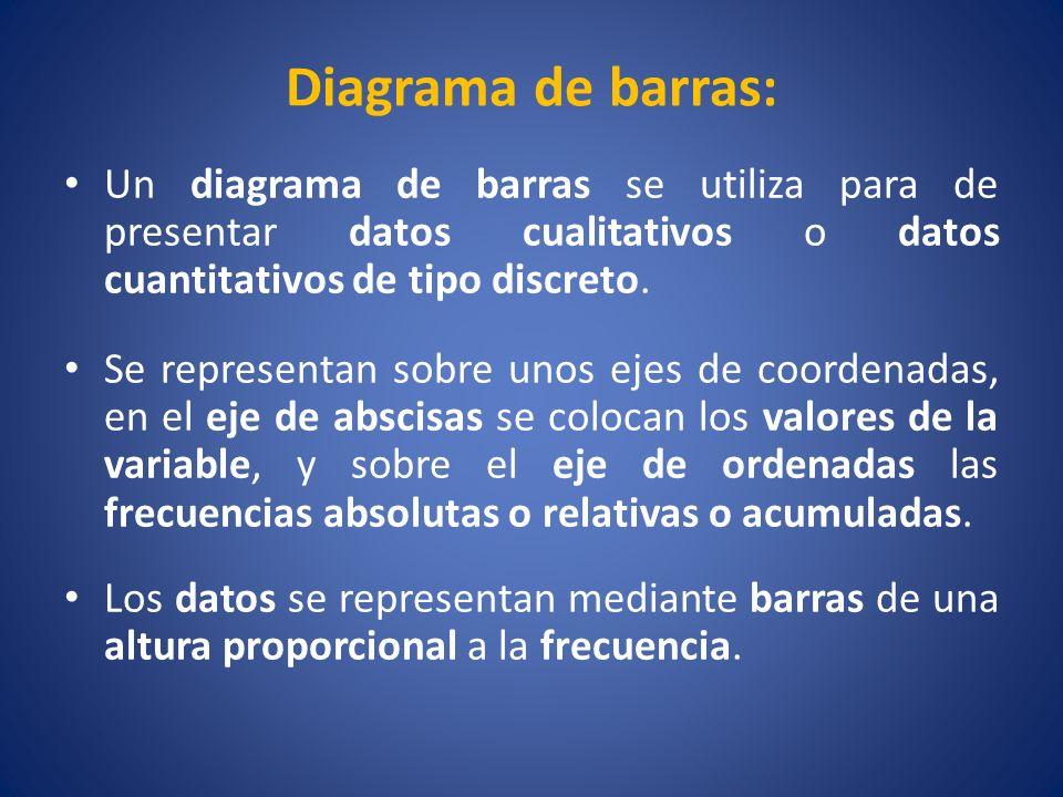 Diagrama de barras: Un diagrama de barras se utiliza para de presentar datos cualitativos o datos cuantitativos de tipo discreto.