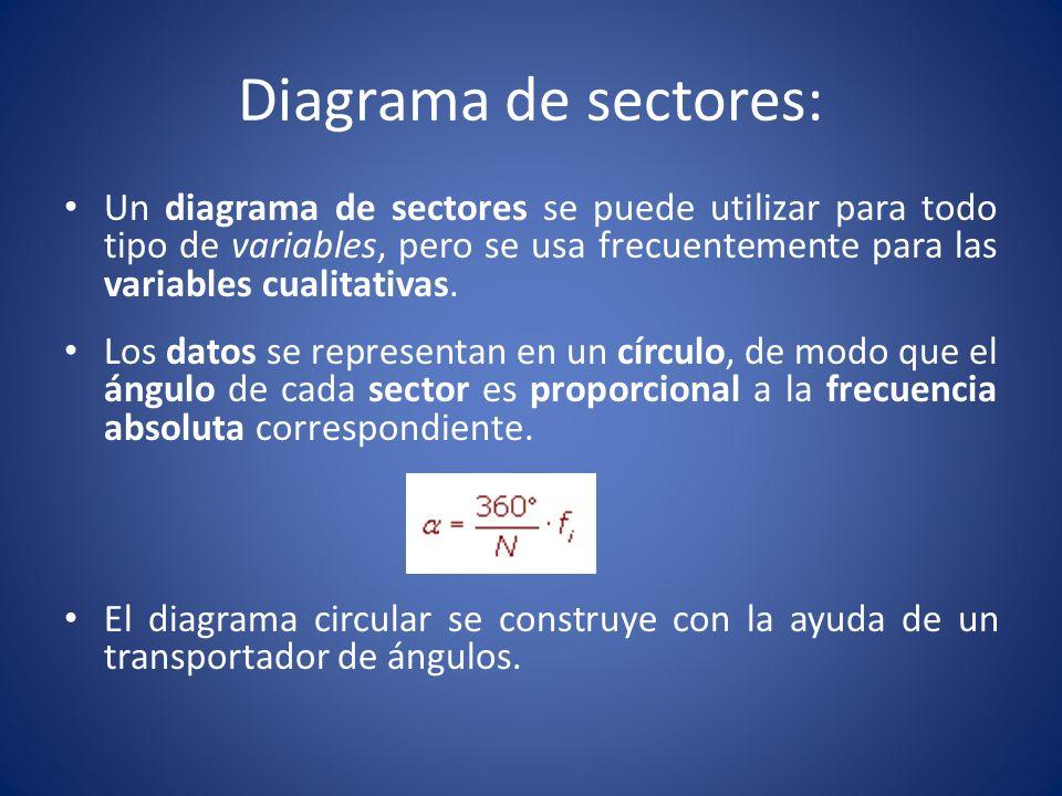 Diagrama de sectores: