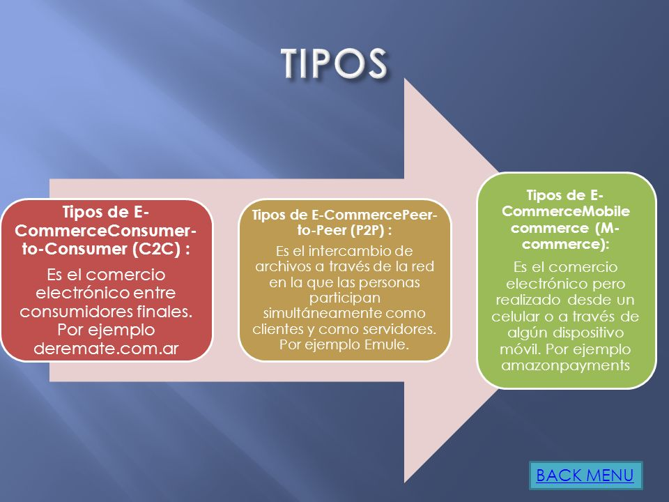 TIPOS Tipos de E-CommerceConsumer-to-Consumer (C2C) :