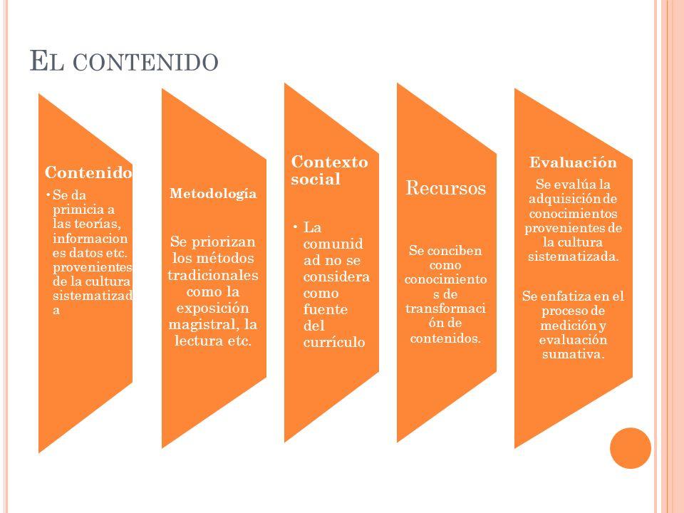 El contenido Recursos Contexto social Contenido Evaluación