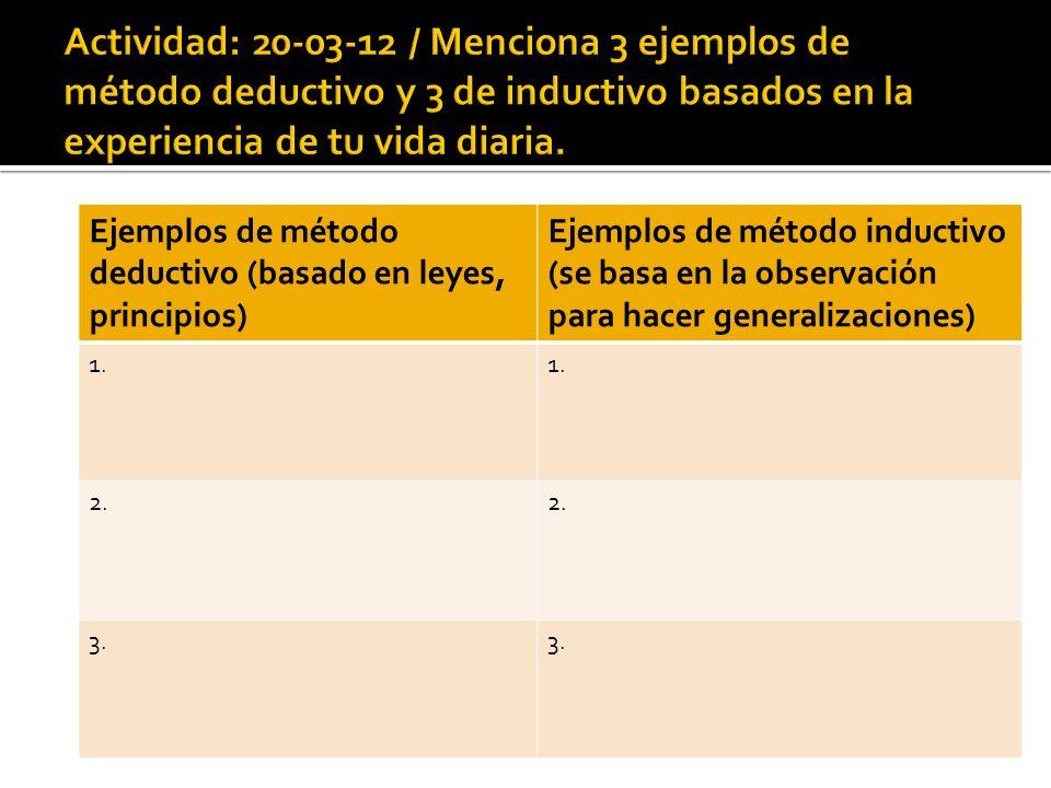 Actividad: 20-03-12 / Menciona 3 ejemplos de método deductivo y 3 de inductivo basados en la experiencia de tu vida diaria.