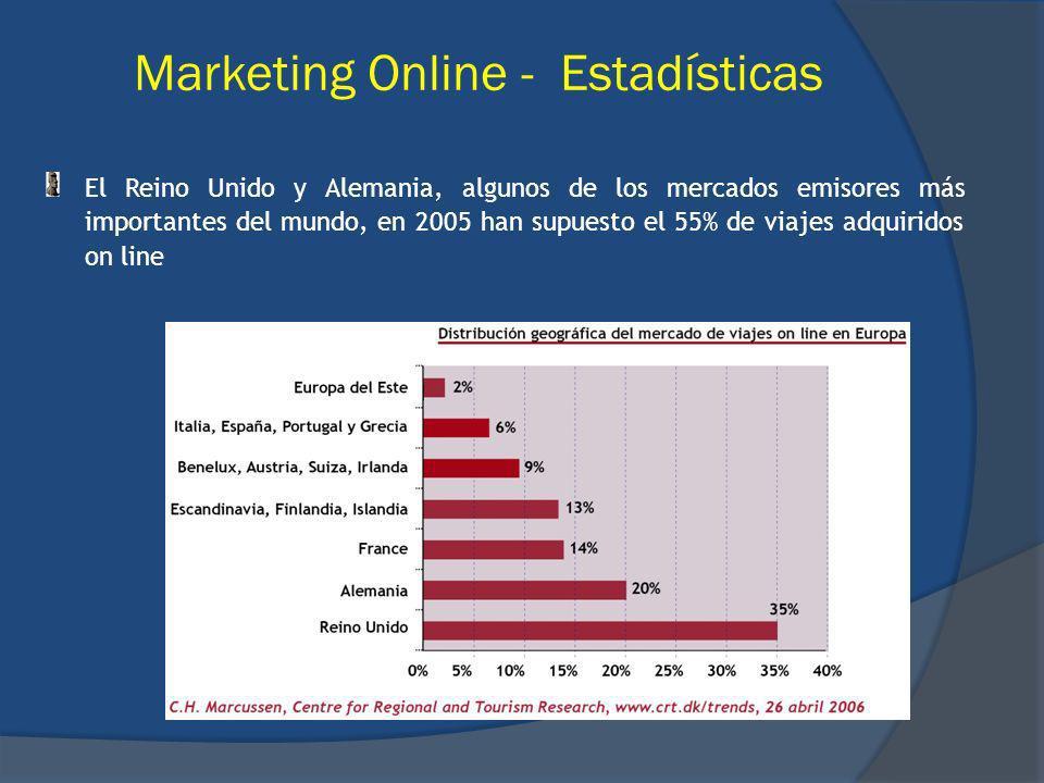 Marketing Online - Estadísticas