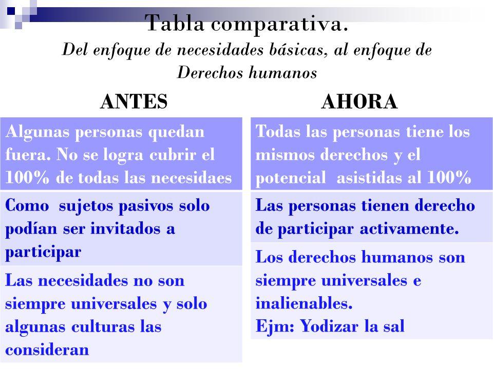Tabla comparativa. Del enfoque de necesidades básicas, al enfoque de Derechos humanos