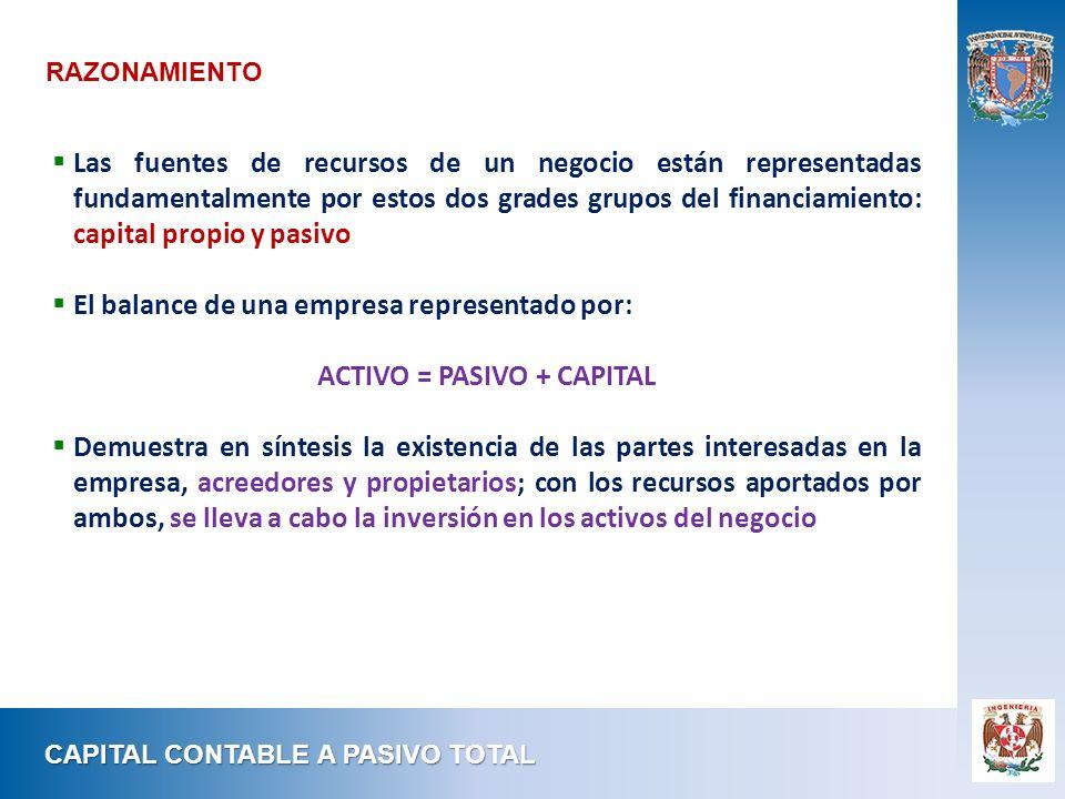 ACTIVO = PASIVO + CAPITAL