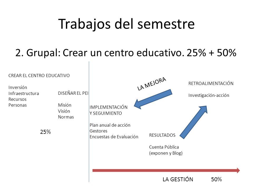 Trabajos del semestre 2. Grupal: Crear un centro educativo. 25% + 50%
