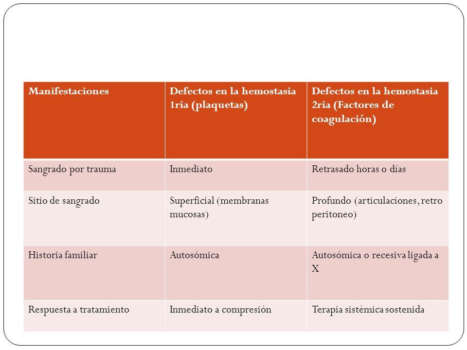 Manifestaciones Defectos en la hemostasia 1ria (plaquetas) Defectos en la hemostasia 2ria (Factores de coagulación)