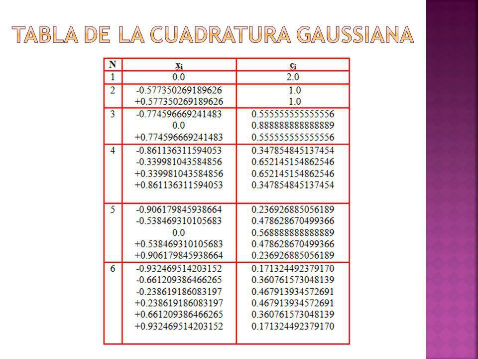 Tabla de la cuadratura gaussiana