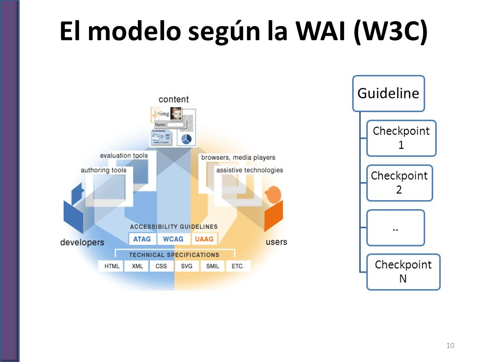 El modelo según la WAI (W3C)