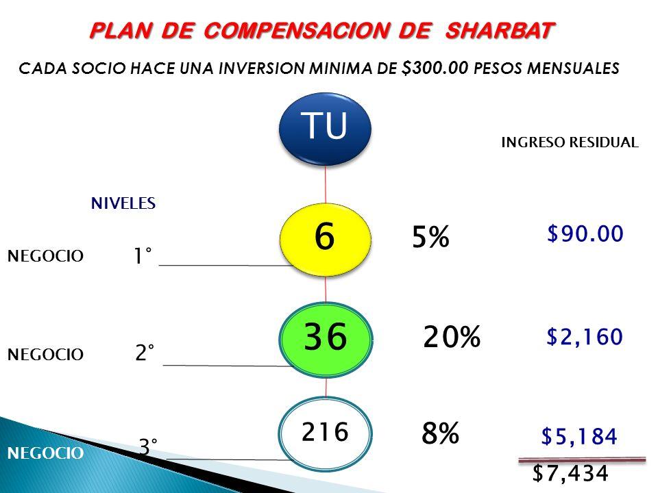 TU 6 36 5% 20% 8% 216 PLAN DE COMPENSACION DE SHARBAT $90.00 1° $2,160