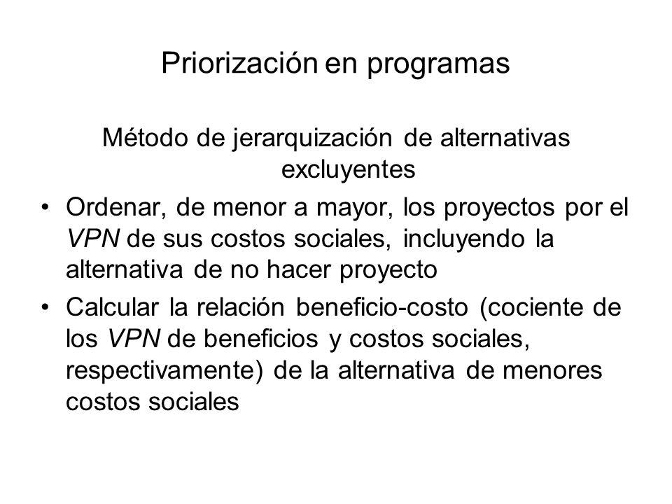 Priorización en programas