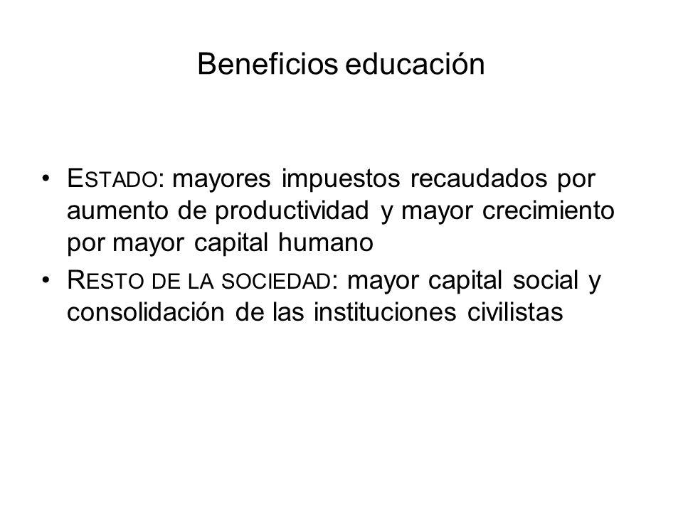 Beneficios educación Estado: mayores impuestos recaudados por aumento de productividad y mayor crecimiento por mayor capital humano.
