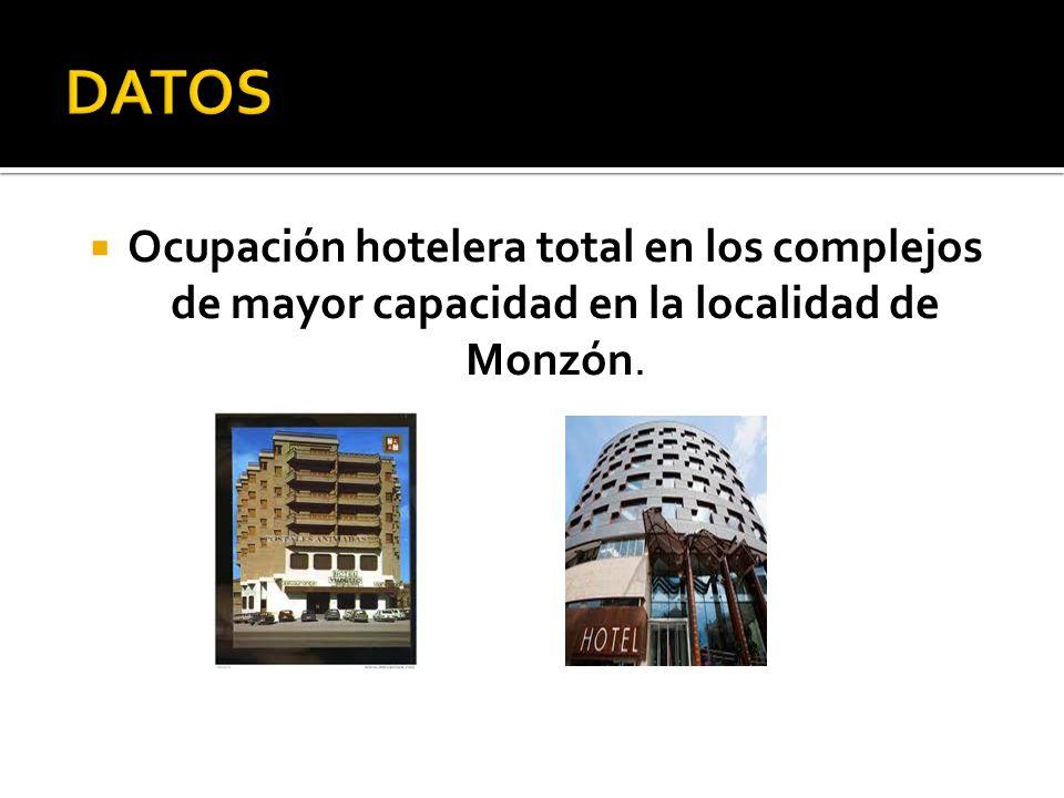 DATOS Ocupación hotelera total en los complejos de mayor capacidad en la localidad de Monzón.
