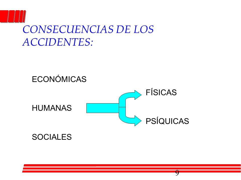 CONSECUENCIAS DE LOS ACCIDENTES: