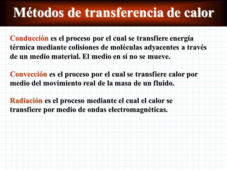 Métodos de transferencia de calor