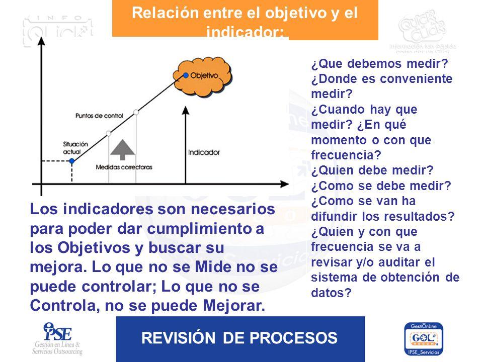 Relación entre el objetivo y el indicador: