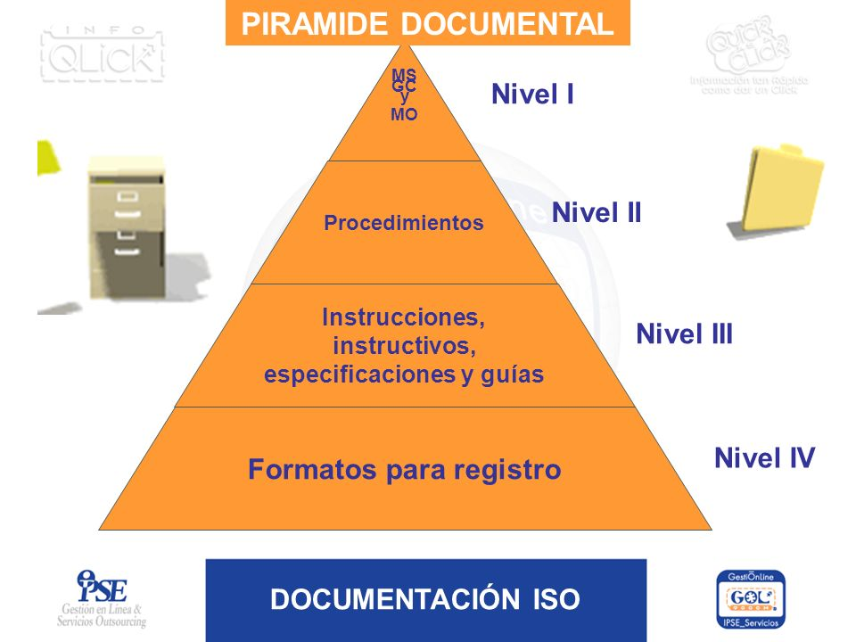 PIRAMIDE DOCUMENTAL Nivel I Nivel II Nivel III Formatos para registro