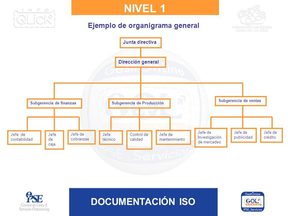 NIVEL 1 Ejemplo de organigrama general Junta directiva