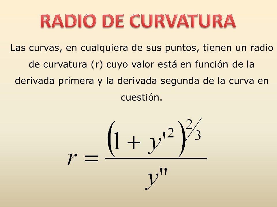 RADIO DE CURVATURA
