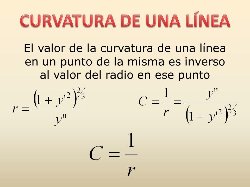 CURVATURA DE UNA LÍNEA El valor de la curvatura de una línea en un punto de la misma es inverso al valor del radio en ese punto.