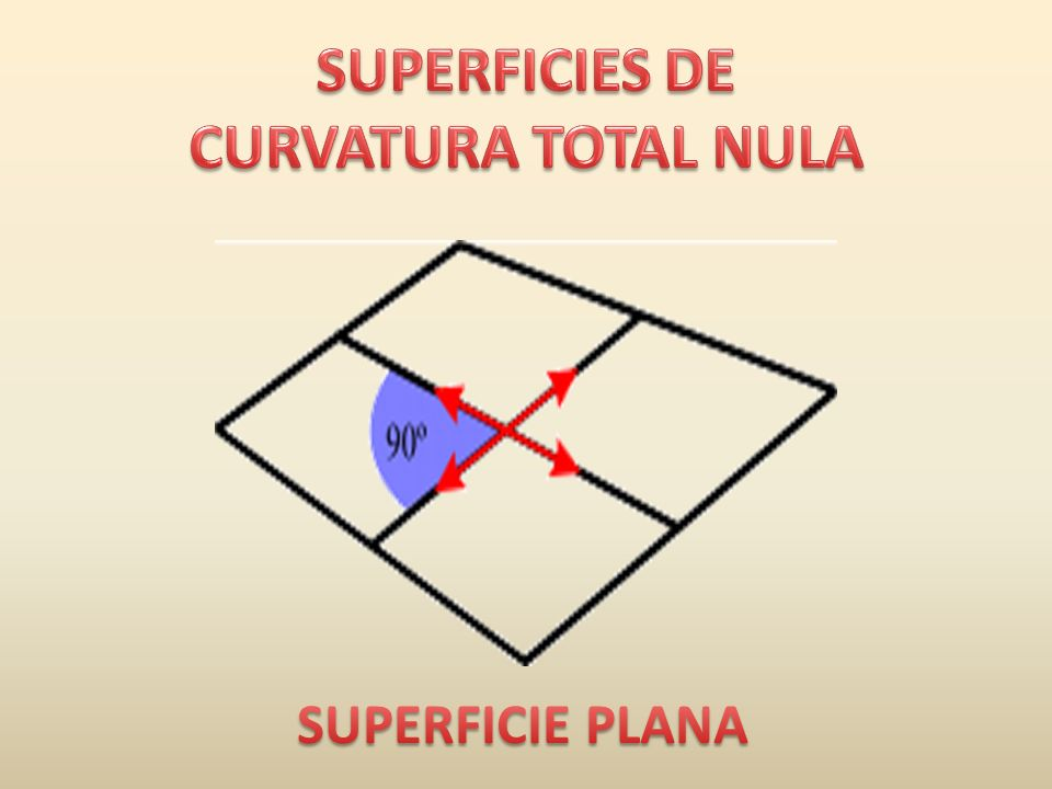 SUPERFICIES DE CURVATURA TOTAL NULA