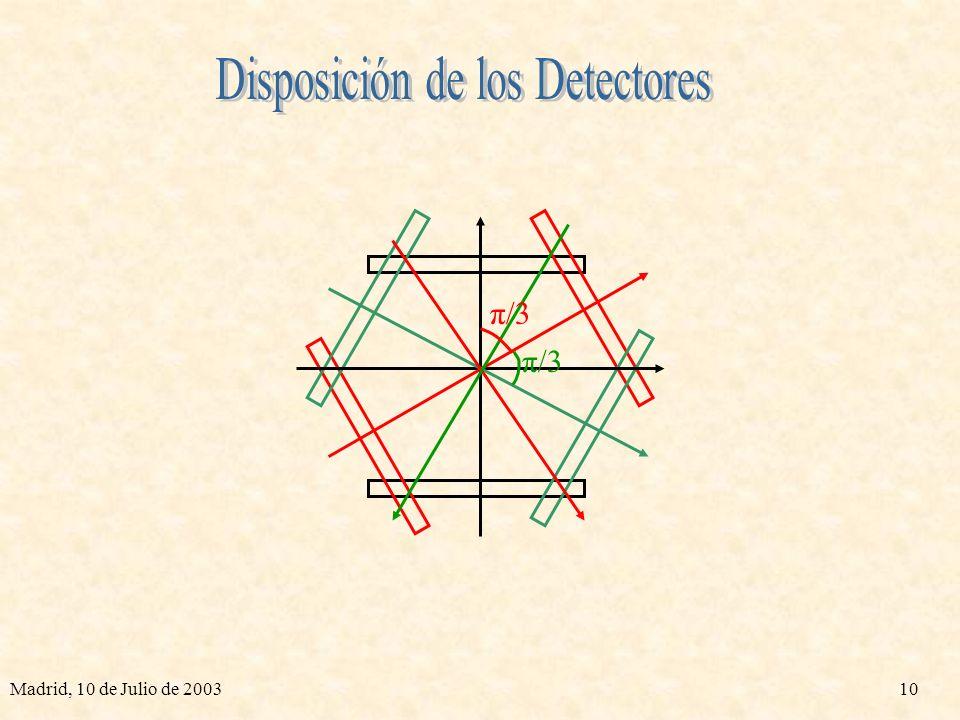 Disposición de los Detectores