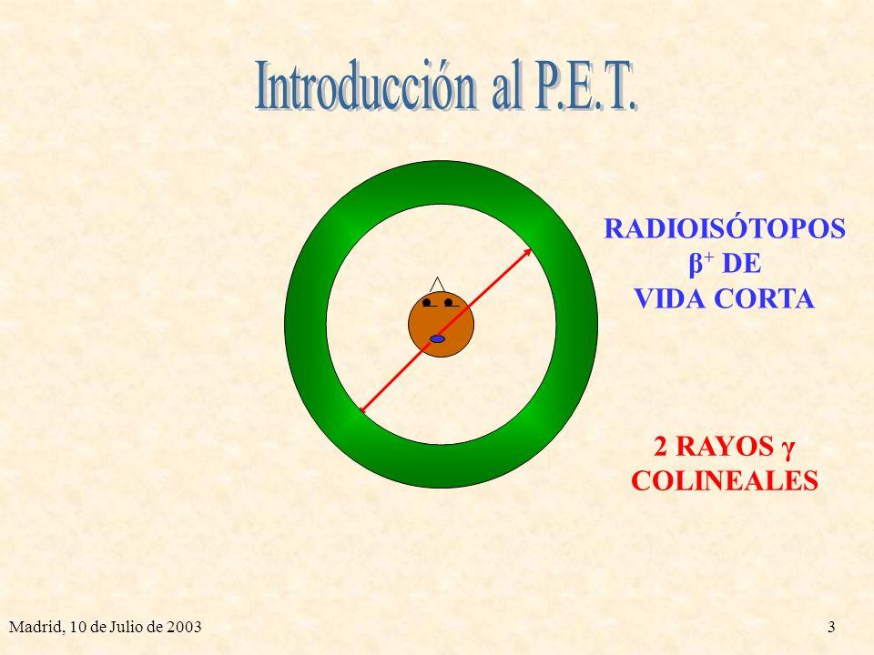 Introducción al P.E.T. RADIOISÓTOPOS β+ DE VIDA CORTA 2 RAYOS γ
