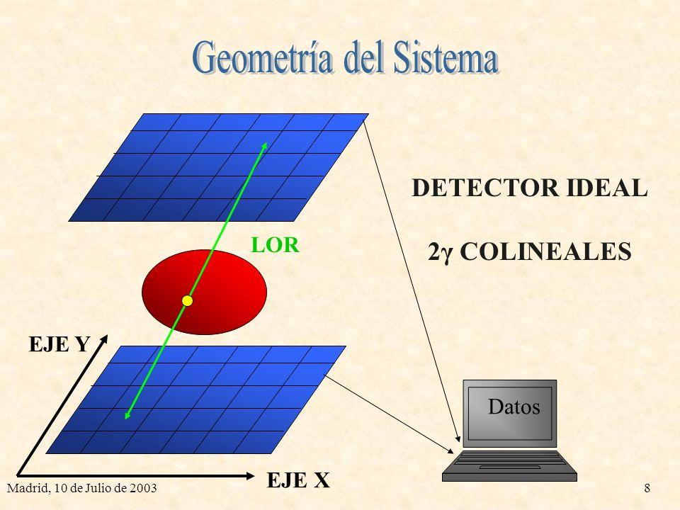 Geometría del Sistema DETECTOR IDEAL 2γ COLINEALES LOR EJE Y Datos