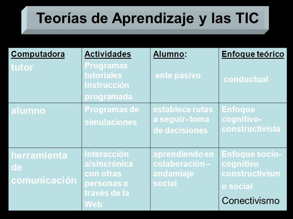 Teorías de Aprendizaje y las TIC