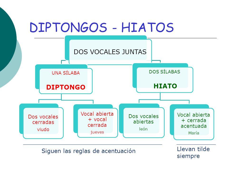 DIPTONGOS - HIATOS DOS VOCALES JUNTAS DIPTONGO Llevan tilde