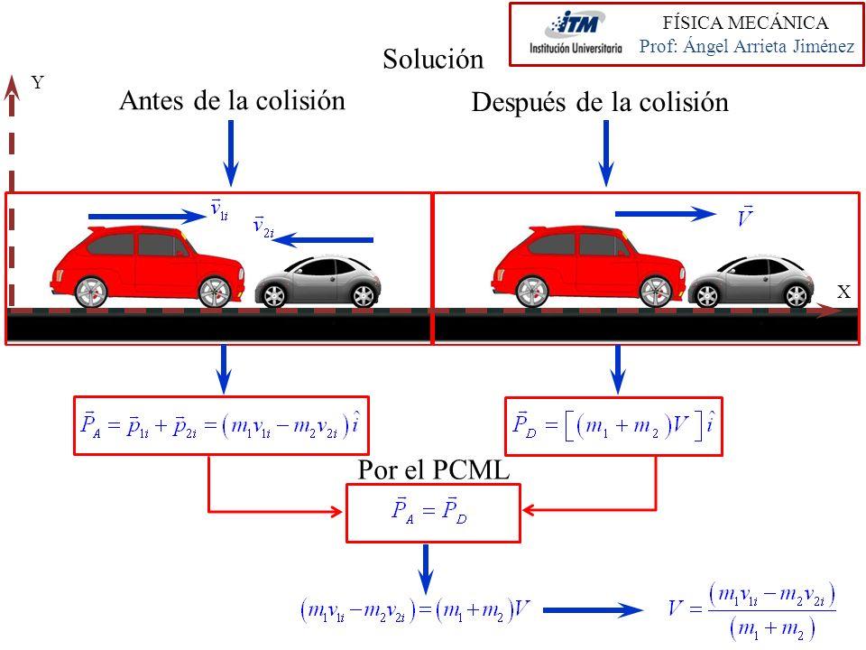 Solución Antes de la colisión Después de la colisión Por el PCML