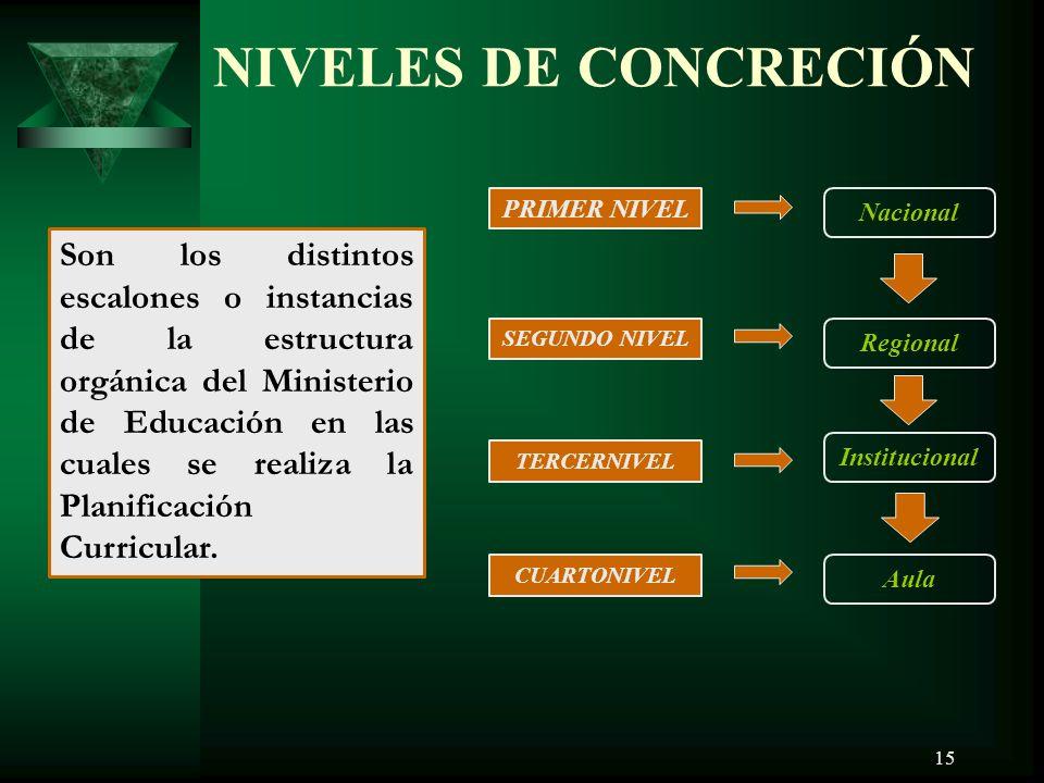 NIVELES DE CONCRECIÓN PRIMER NIVEL. Nacional.