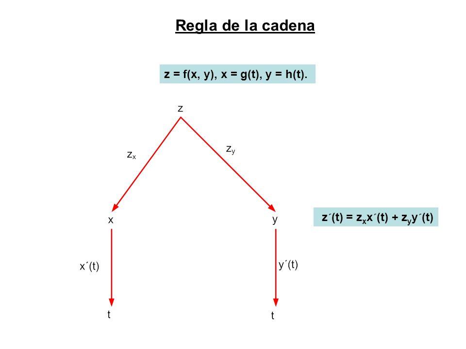 Regla de la cadena z = f(x, y), x = g(t), y = h(t).