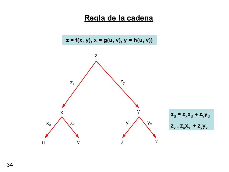 Regla de la cadena z = f(x, y), x = g(u, v), y = h(u, v))