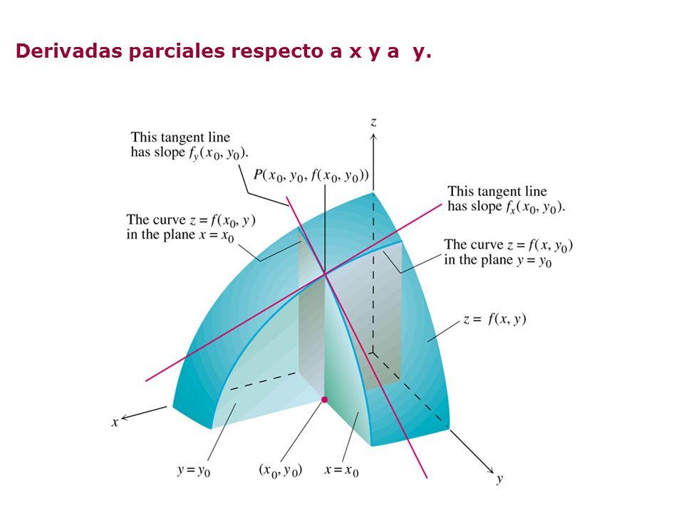 Derivadas parciales respecto a x y a y.