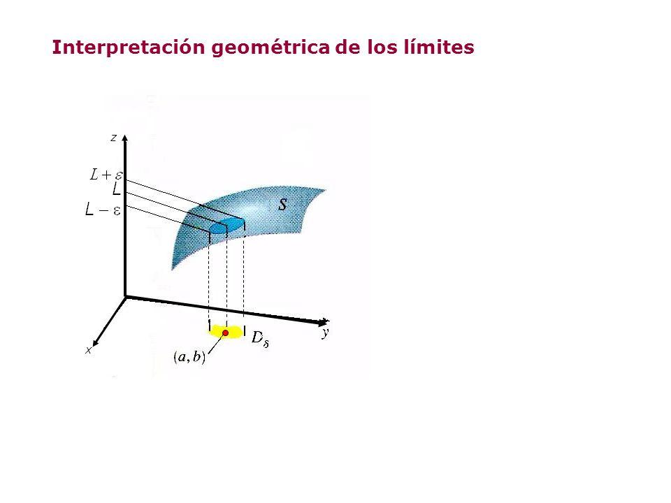 Interpretación geométrica de los límites