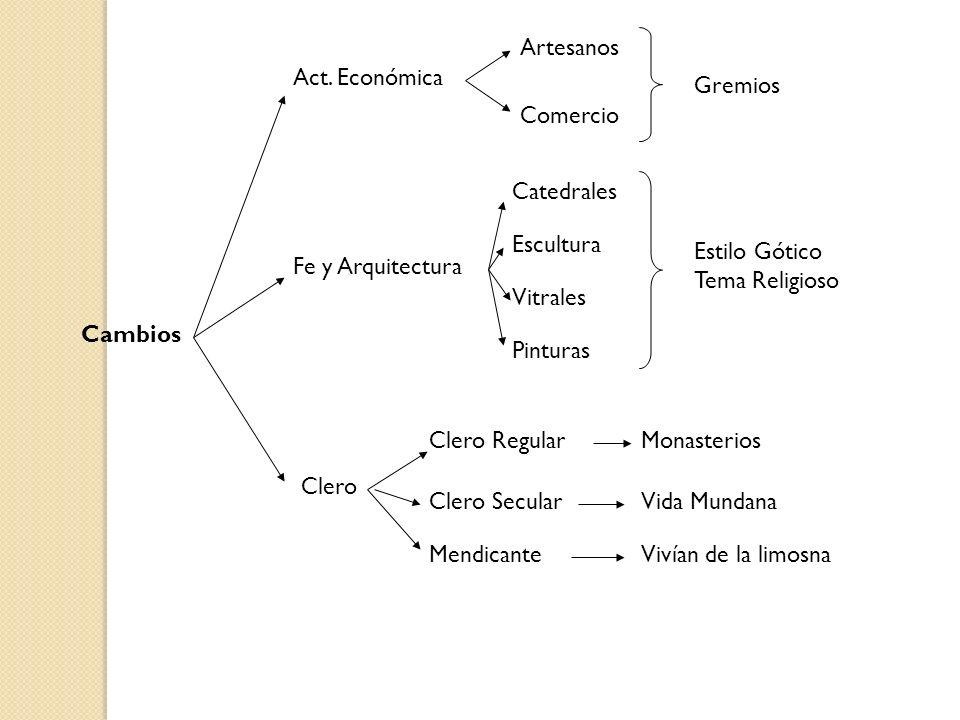 Artesanos Act. Económica. Gremios. Comercio. Catedrales. Escultura. Estilo Gótico. Tema Religioso.