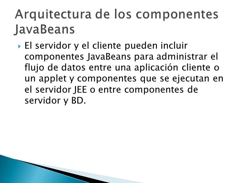 Arquitectura de los componentes JavaBeans