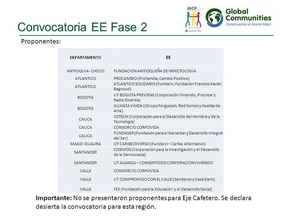 Convocatoria EE Fase 2 Proponentes: