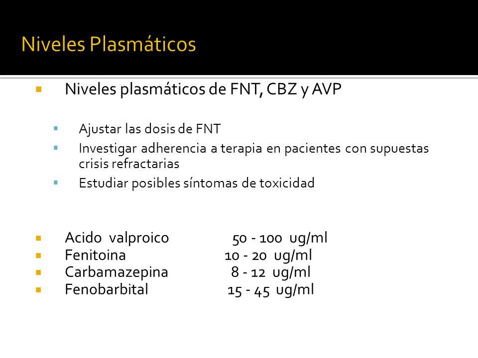 Niveles Plasmáticos Niveles plasmáticos de FNT, CBZ y AVP