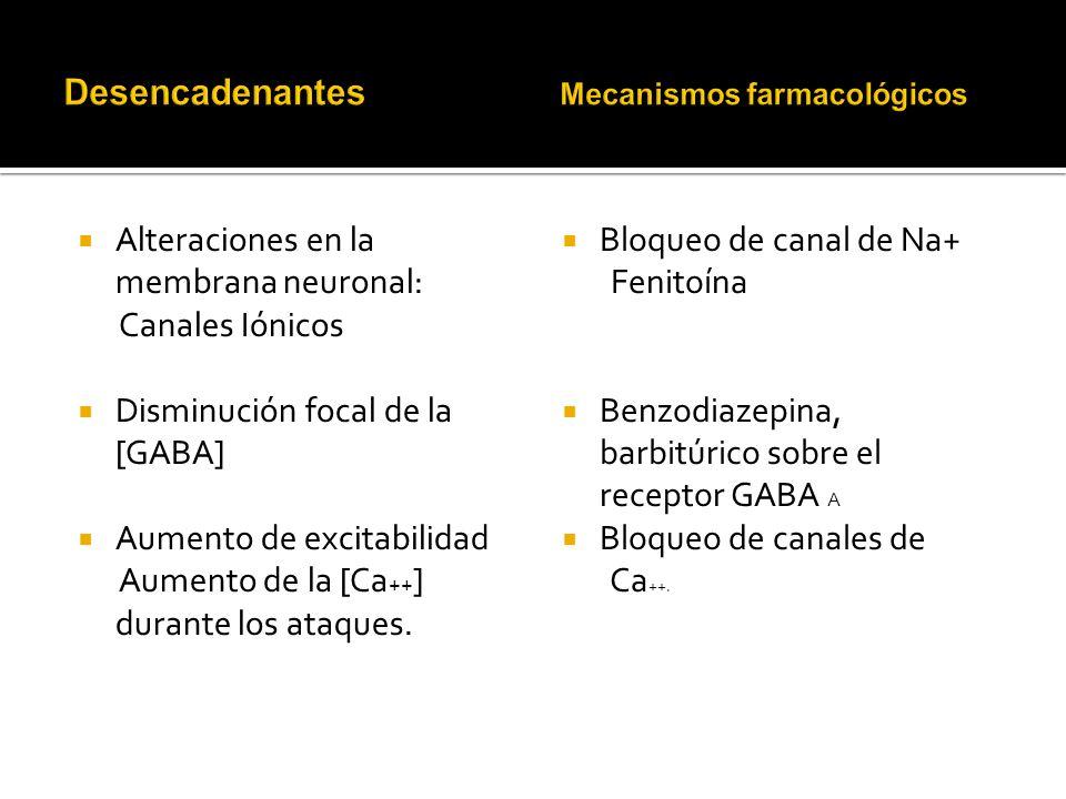 Desencadenantes Mecanismos farmacológicos