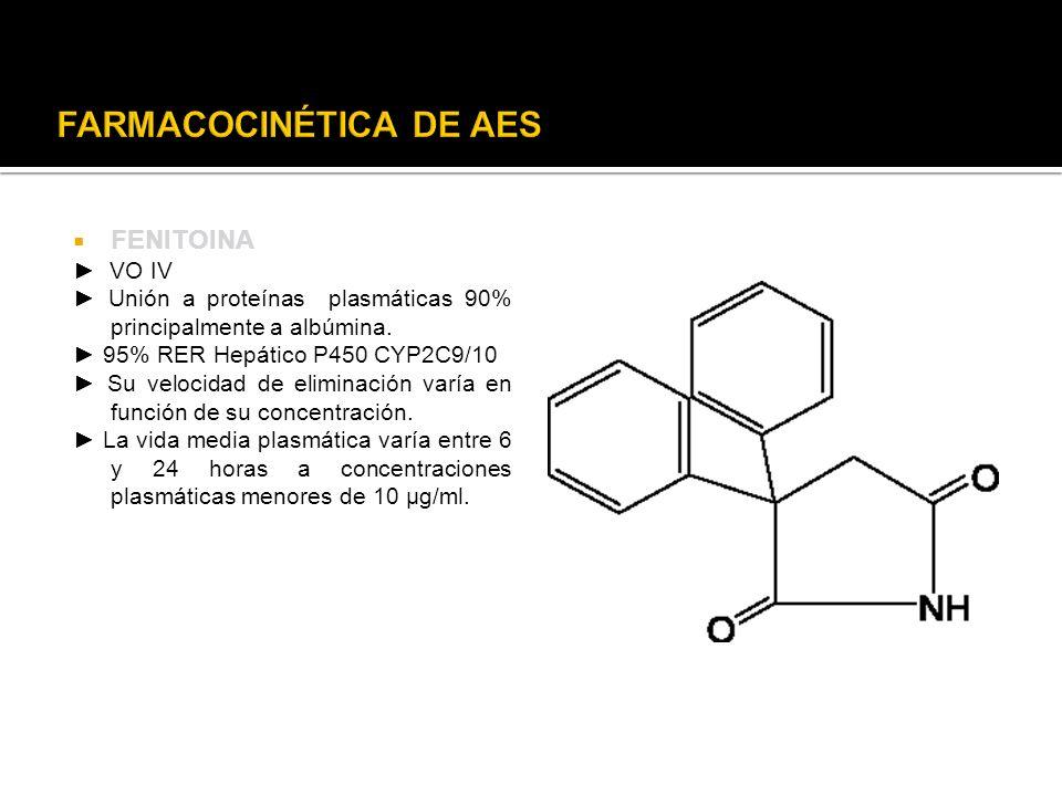 FARMACOCINÉTICA DE AES