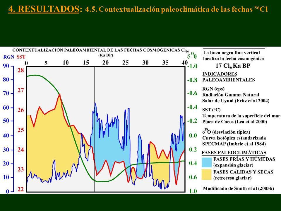 4. RESULTADOS: 4.5. Contextualización paleoclimática de las fechas 36Cl
