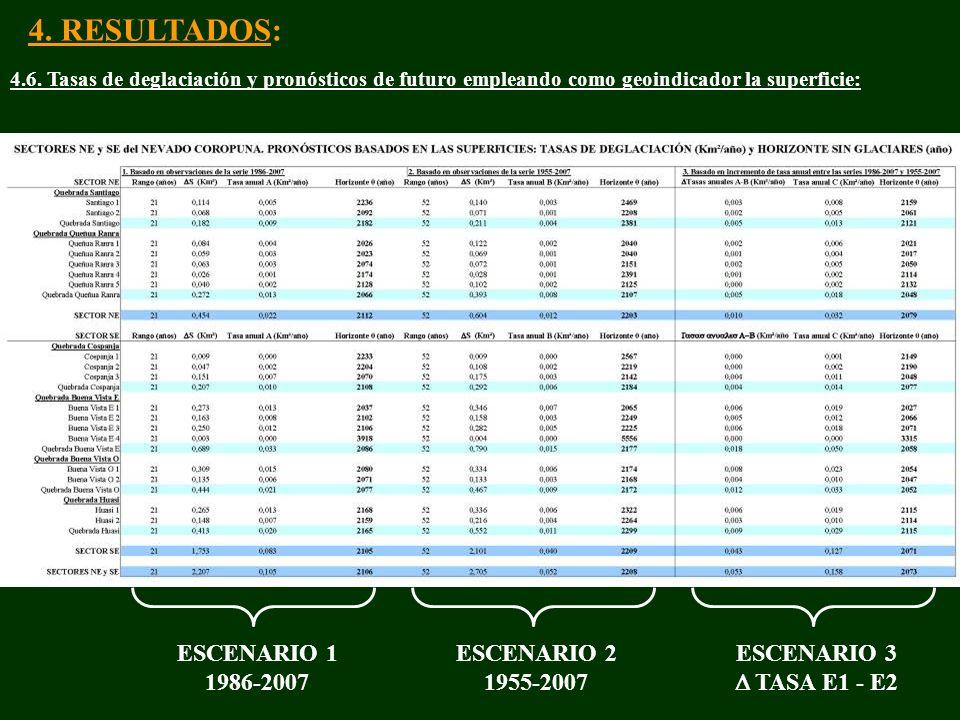 4. RESULTADOS: ESCENARIO 1 1986-2007 ESCENARIO 2 1955-2007