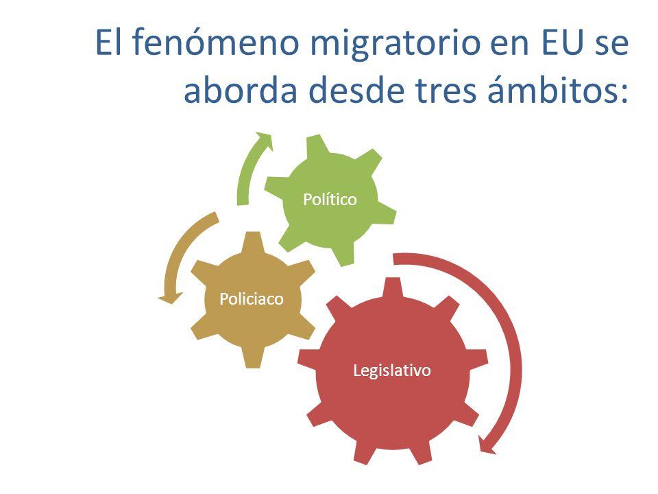 El fenómeno migratorio en EU se aborda desde tres ámbitos: