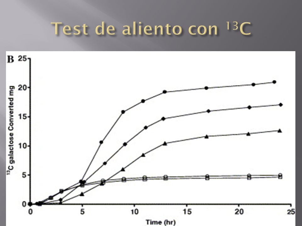 Test de aliento con 13C