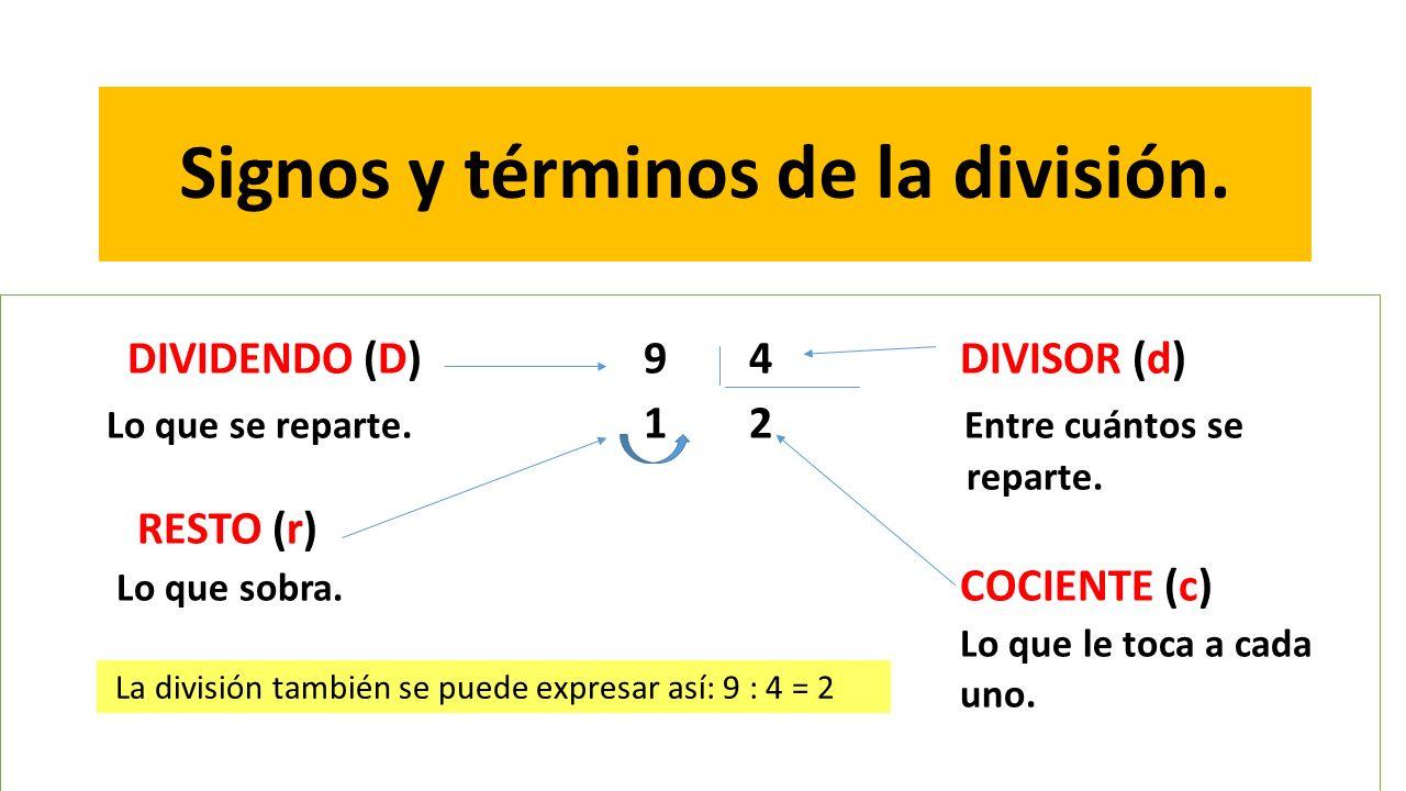 Signos y términos de la división.