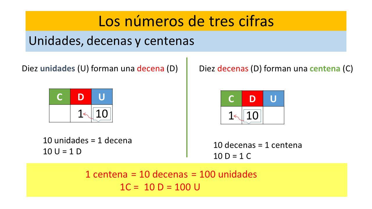 Los números de tres cifras